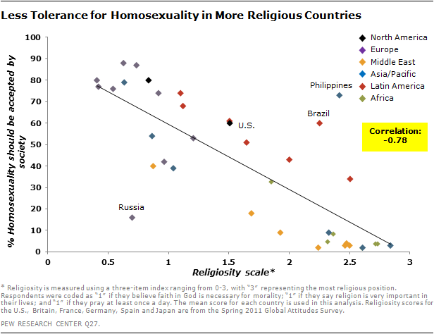 the importance of the acceptance of homosexuality in the united states This finding, combined with the general increases in acceptance in both canada and the united states, and the differences in change between the two countries, suggests that people responded to national debates on the homosexuality issue.