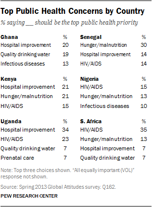 Top Public Health Concerns By Country Pew Research Center