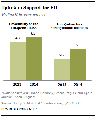 Uptick in Support for EU