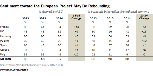 Sentiment toward the European Project May Be Rebounding