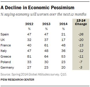 A Decline in Economic Pessimism