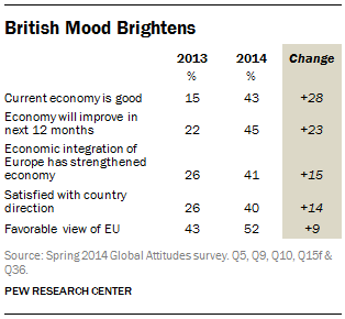 British Mood Brightens