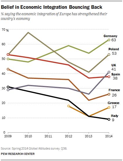 Belief in Economic Integration Bouncing Back