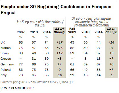 People under 30 Regaining Confidence in European Project