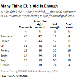 Many Think EU's Aid Is Enough