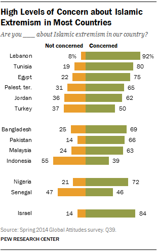 High Levels of Concern about Islamic Extremism in Most Countries