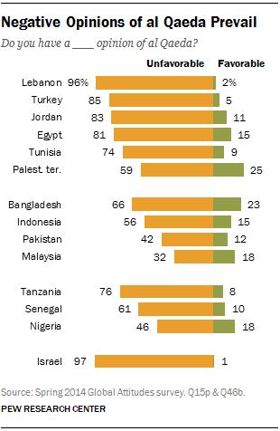 Negative Opinions of al Qaeda Prevail