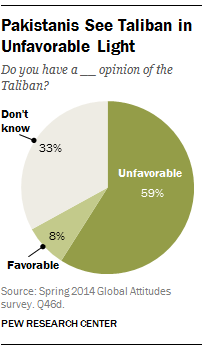 Pakistanis See Taliban in Unfavorable Light