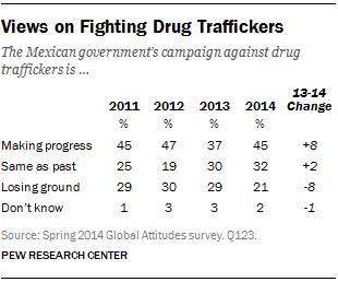 Views on Fighting Drug Traffickers
