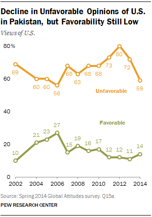 Decline in Unfavorable Opinions of U.S. in Pakistan, but Favorability Still Low