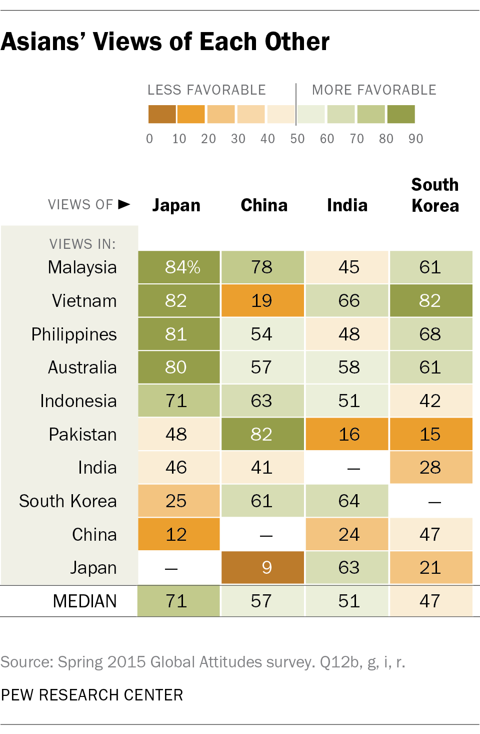 Asians Views Of Each Other Pew Research Center
