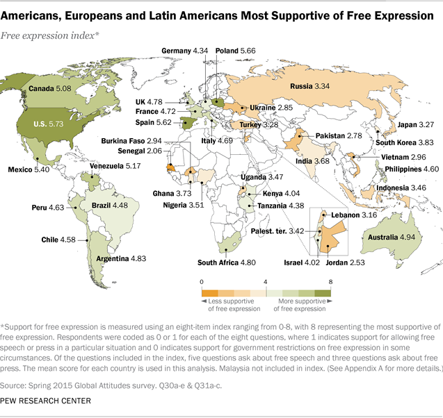 Americans Europeans And Latin Most Supportive Of Free Expression