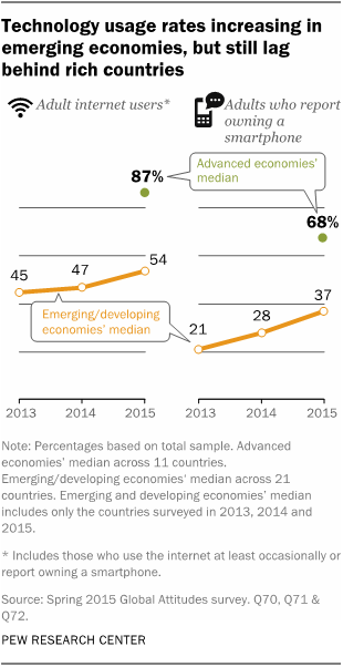Technology usage rates increasing in emerging economies, but still lag behind rich countries
