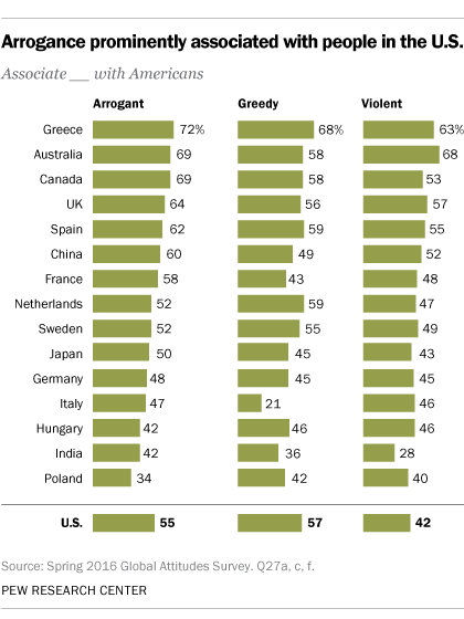 Arrogance prominently associated with people in the U.S.