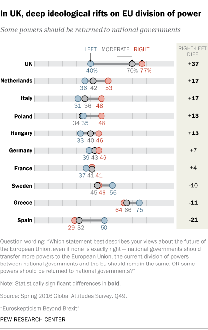 In UK, deep ideological rifts on EU division of power