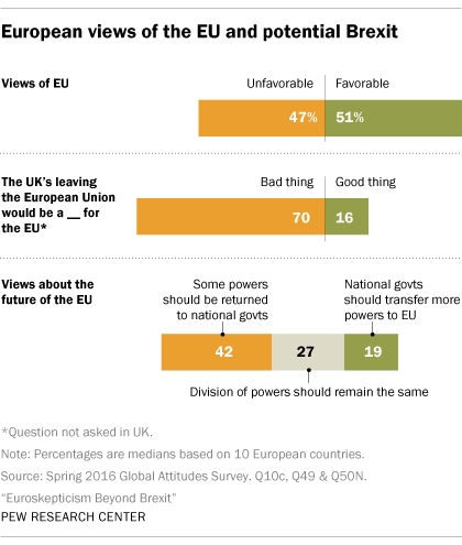 European views of the EU and potential Brexit