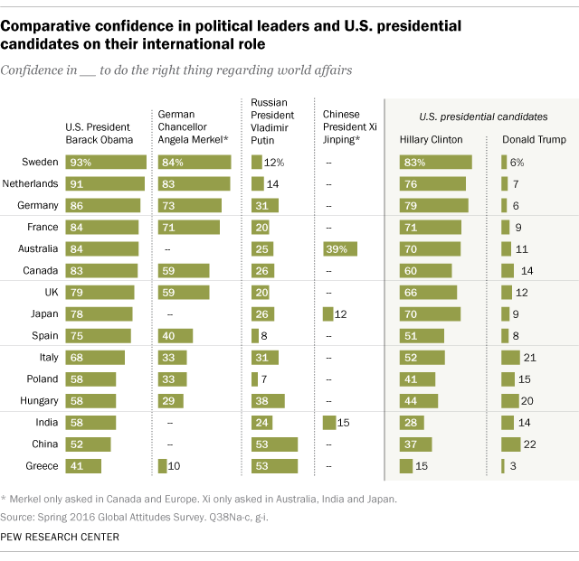 Comparative confidence in political leaders and U.S. presidential candidates on their international role