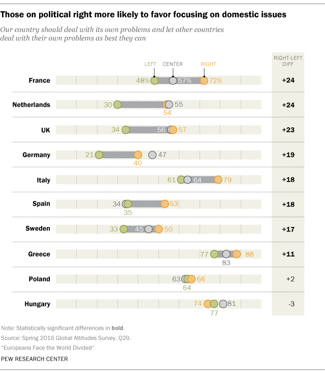 Those on political right more likely to favor focusing on domestic issues