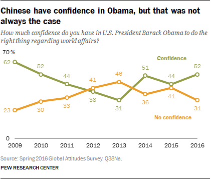 Chinese have confidence in Obama, but that was not always the case