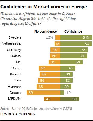 Confidence in Merkel varies in Europe