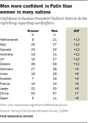 Men more confident in Putin than women in many nations