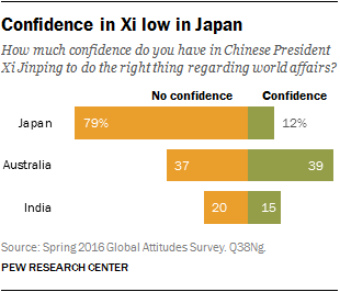 Confidence in Xi low in Japan