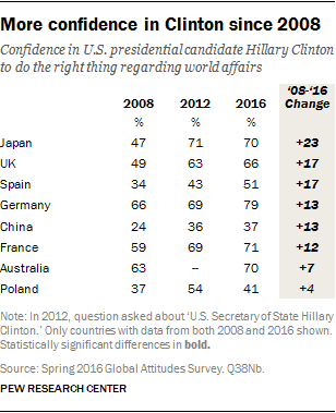 More confidence in Clinton since 2008