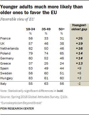 Younger adults much more likely than older ones to favor the EU
