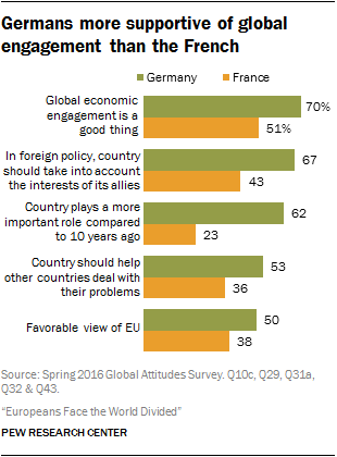 Germans more supportive of global engagement than the French