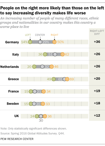 People on the right more likely than those on the left to say increasing diversity makes life worse