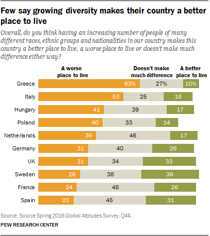 Few say growing diversity makes their country a better place to live