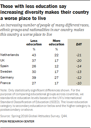 Those with less education say increasing diversity makes their country a worse place to live