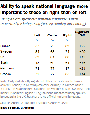 Ability to speak national language more important to those on right than on left