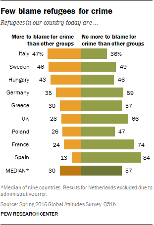 Few blame refugees for crime