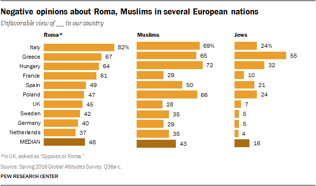 Negative opinions about Roma, Muslims in several European nations