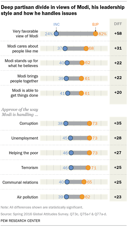 Deep partisan divide in views of Modi, his leadership style and how he handles issues
