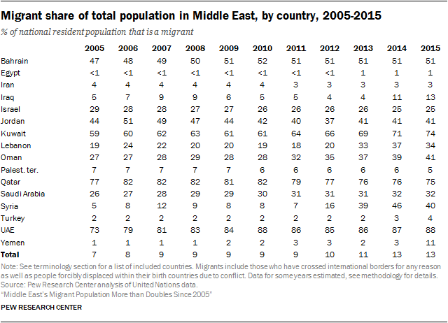Migrant share of total population in Middle East, by country, 2005-2015
