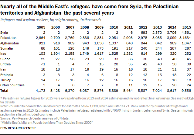 Nearly all of the Middle East's refugees have come from Syria, the Palestinian territories and Afghanistan the past several years