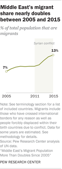 Middle East's migrant share nearly doubles between 2005 and 2015