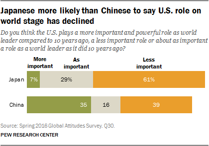 Japanese more likely than Chinese to say U.S. role on world stage has declined