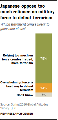 Japanese oppose too much reliance on military force to defeat terrorism