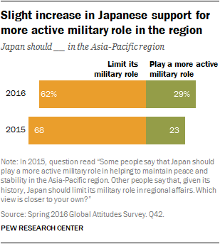 Slight increase in Japanese support for more active military role in the region