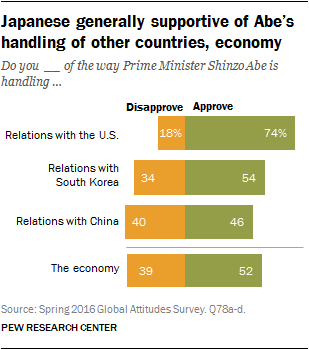 Japanese generally supportive of Abe's handling of other countries, economy