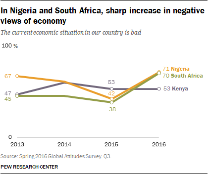 In Nigeria and South Africa, sharp increase in negative views of economy