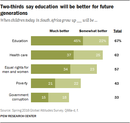 Two-thirds say education will be better for future generations