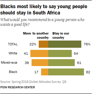 Blacks most likely to say young people should stay in South Africa