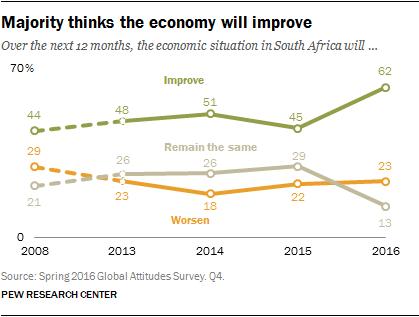 Majority thinks the economy will improve