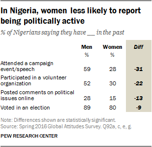In Nigeria, women less likely to report being politically active