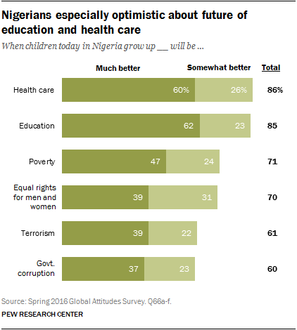 Nigerians especially optimistic about future of education and health care
