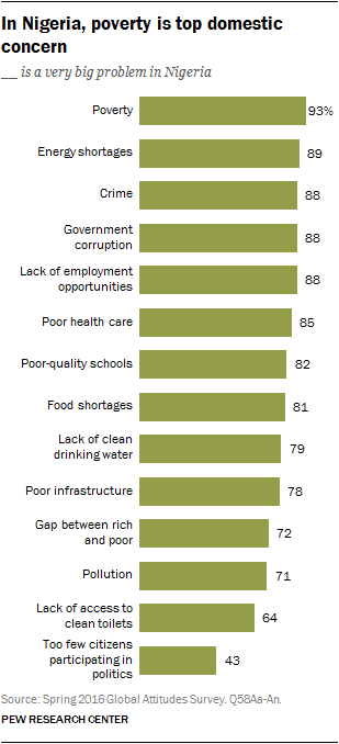 In Nigeria, poverty is top domestic concern